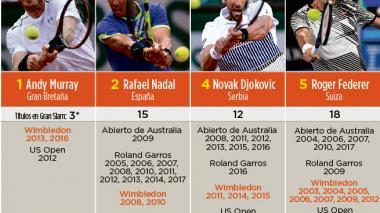 Nadal, Federer, Murray y Djokovic lucharán cara a cara por el trono en Wimbledon