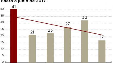Junio del 2017, el mes con menos homicidios en Barranquilla este año