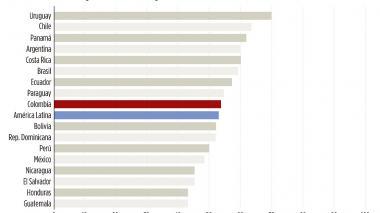 Empleos en Colombia mejoran, pero aún falta