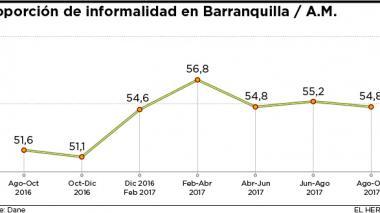 Informalidad laboral en Barranquilla sube al 54,8%, siete puntos sobre media nacional