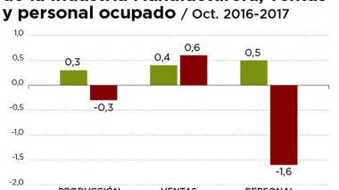 Producción industrial disminuyó en 0,7%