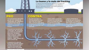 Fracking, ¿oportunidad o amenaza?