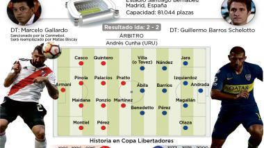River Plate vs. Boca Juniors: superfinal extraña en Madrid