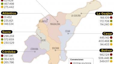 Víctimas: aún falta por reparar el 89% en el país, dice el RUV