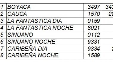 EL HERALDO se permite rectificar  los resultados de la lotería publicados en AL DÍA del 15 de marzo