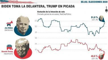 Trump, en el punto más bajo de su aprobación y superado por Biden en encuesta