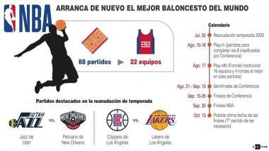 Comienza la temporada de la NBA en la 'burbuja de Orlando'