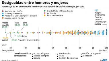 En cifras | Situación de la mujer en el mundo