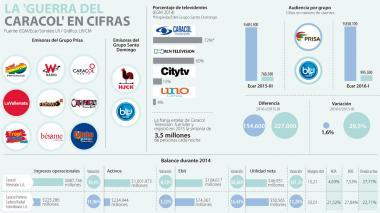Infografía: La disputa de Caracol Radio y Caracol Televesión en cifras