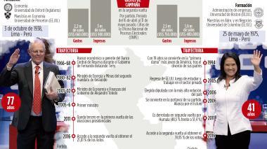 Infografía: Perú elige su nuevo mandatario