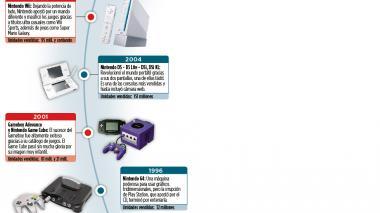 Infografía: Evolución de Nintendo