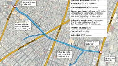 Infografía: Así será la canalización del arroyo de la carrera 21