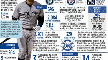 Infografía: Alex Rodríguez se despide de los Yanquis