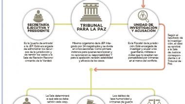 Infografía: Jurisdicción Especial de Paz