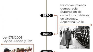 Infografía: Casos históricos sobre la justicia transicional