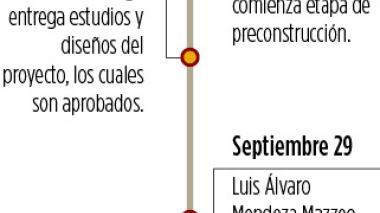 Infografía: Cronología de la APP del río