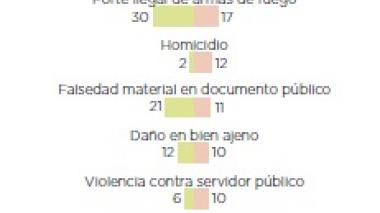 Infografía: Capturas y delitos más comunes cometidos por mujeres (enero - agosto 2015-16)