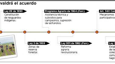 Infografía: Mecanismos de la Reforma Rural Integral
