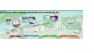Infografía: Así se hará la Avenida del Río