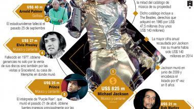 Michael Jackson puntea el ranking de celebridades fallecidas con mayores ganancias