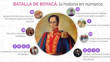 Imagen interactiva   Batalla de Boyacá, la historia en números