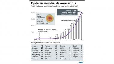 Estos son los países con casos confirmados de coronavirus