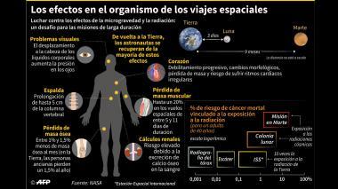 Estos son los efectos en el organismo de los viajes espaciales