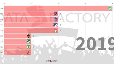 Equipos con más ligas del fútbol colombiano