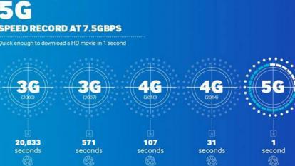 5G, el futuro de la red móvil