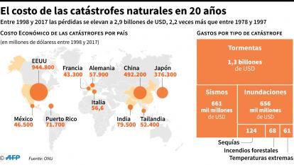 Alertan sobre aumento de catástrofes por cambio climático