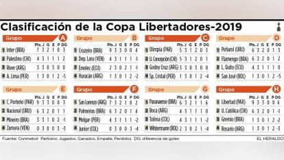 Junior y Zamora, los únicos sin puntos en Copa