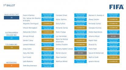 Gianni Infantino y Concacaf no votaron por Colombia