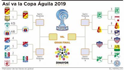 Así va la Copa Águila 2019