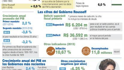 Infografía: La era Rousseff: el tercer peor crecimiento de la historia de Brasil