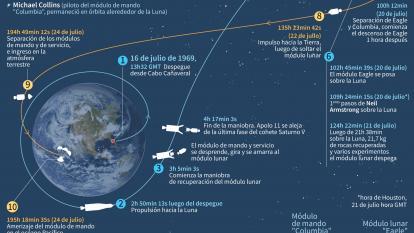 50 años de la misión Apolo 11