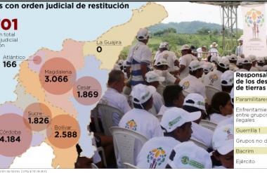 185.024 hectáreas de tierra se han restituido desde la entrada en vigor de la Ley. Si se juntan tendrían el tamaño del departamento del Quindío.