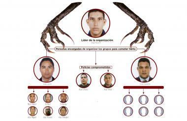 Organigrama de la estructura delincuencial.