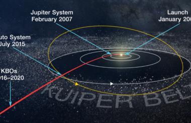 """El Cinturón de Kuiper se encuentra en la llamada """"tercera zona"""" de nuestro sistema solar."""