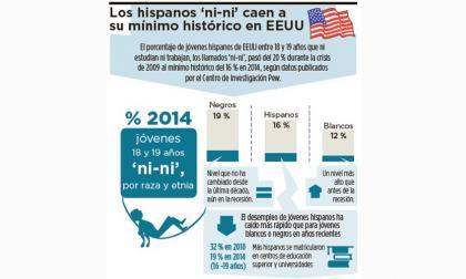 Disminuyen hispanos sin trabajo ni estudio