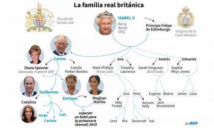 Así está conformada la familia real británica