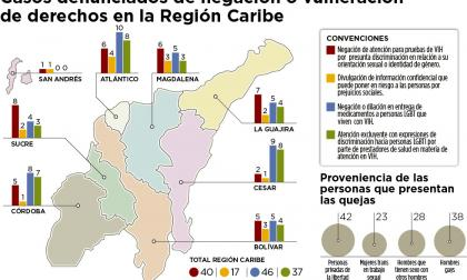 Infografía: Casos denunciados de negación y vulneración de derechos en la Región Caribe