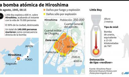 74 años de la bomba atómica de Hiroshima