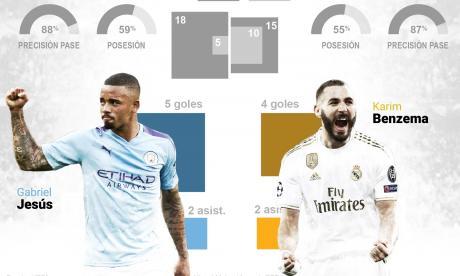 Manchester City vs. Real Madrid: la Champions vuelve con un partidazo