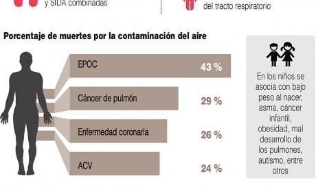 Contaminación del aire en cifras