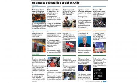 Se cumplen dos meses del estallido social en Chile