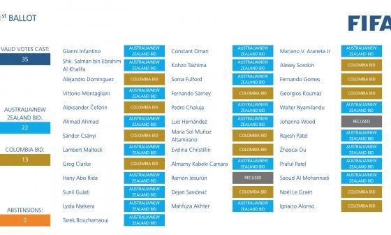 La votación del Consejo de la Fifa para elegir la sede del Mundial Femenino 2023.