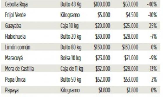 Infografía: Comparativo de precios