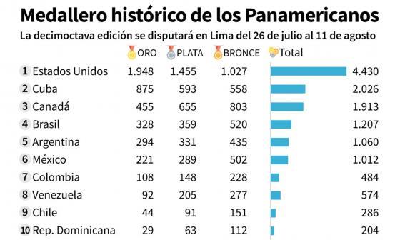 Colombia, en el top 10 de los medalleros históricos de los Panamericanos