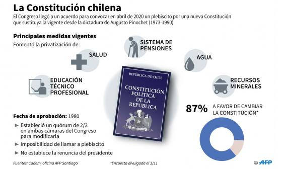 Datos clave de la actual Constitución chilena