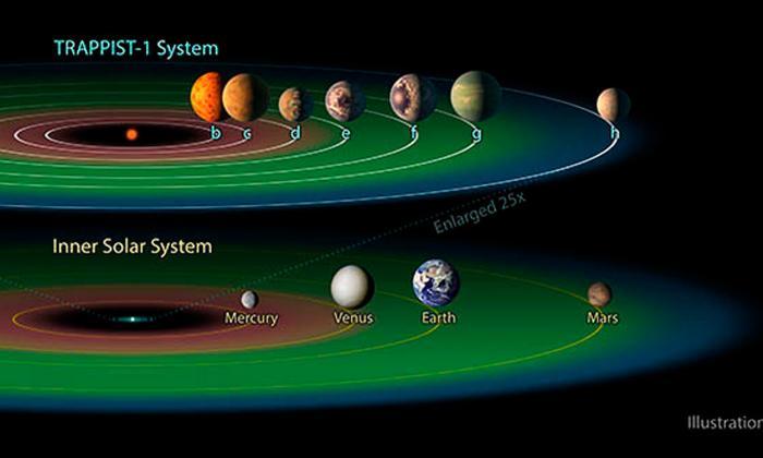 Comparación de la zona habitable de Trappist-1 y nuestro sistema solar.